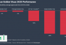 Europe's Golden Visa Performance in 2020: A Mixed Picture