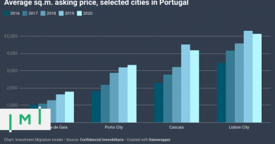 How Portugal's Real Estate Market Has Performed During the Pandemic So Far