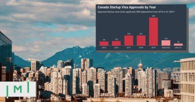 Vietnamese Applicants Top Canada Startup Visa Recipients
